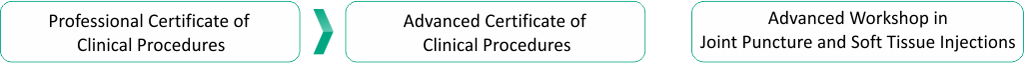Clinical procedures Course pathway.png